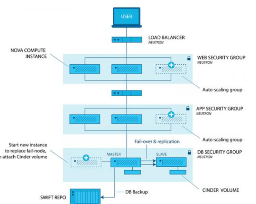 openstack reference architecture